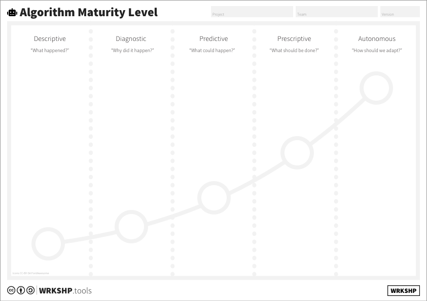 Algorithm Maturity Canvas