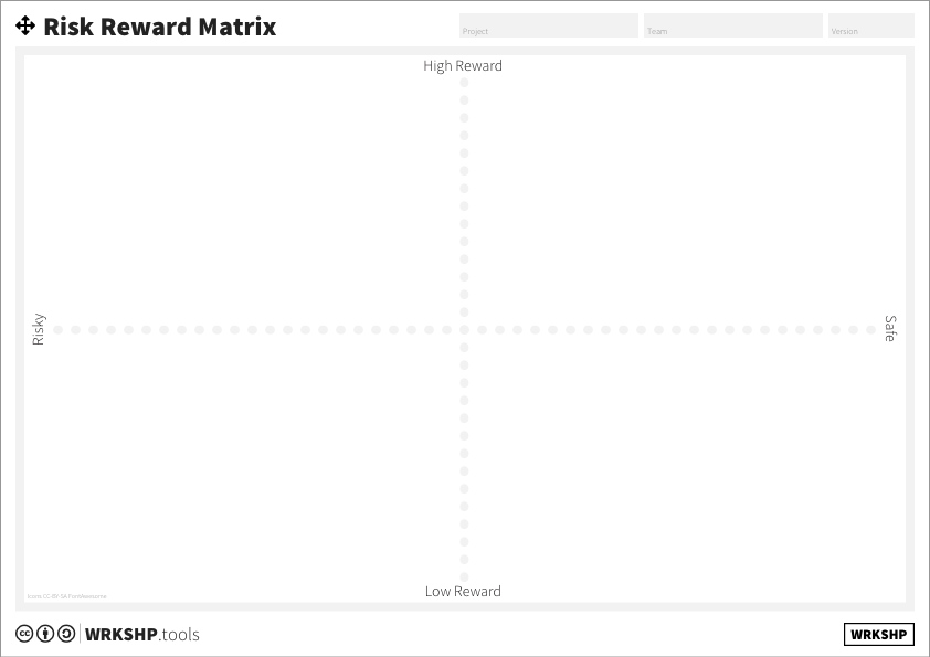 Risk Reward Matrix
